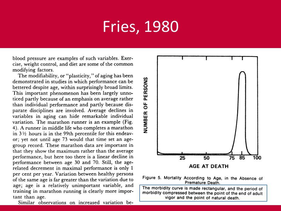 Fries, 1980