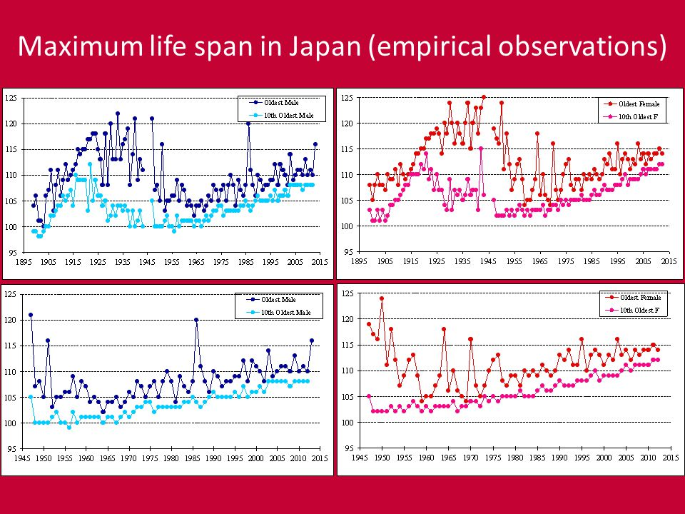 Maximum life span in Japan (empirical observations)