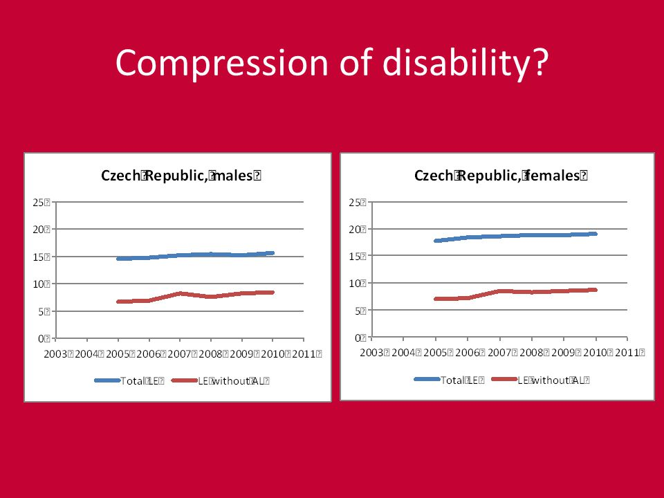 Compression of disability?