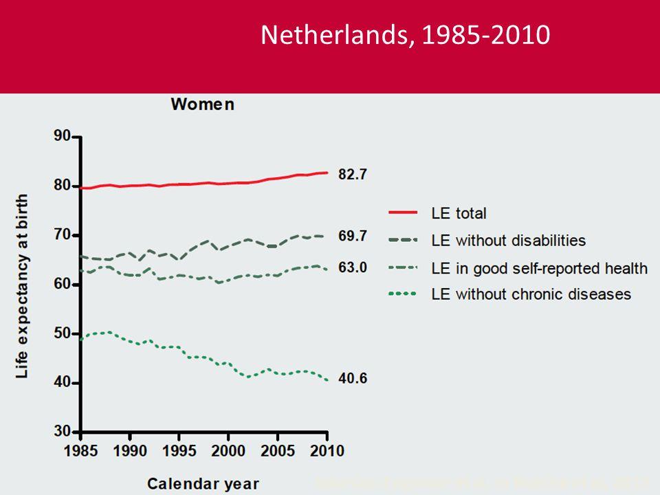 Le cas des Pays Bas (Engelaer et al, in Robine et al, 2013) Netherlands, 1985-2010 Sources: Engelaer et al, in Robine et al, 2013
