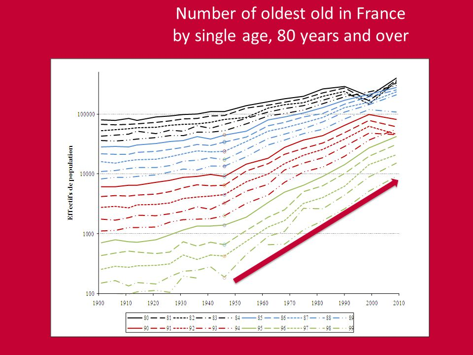 Number of oldest old in France by single age, 80 years and over
