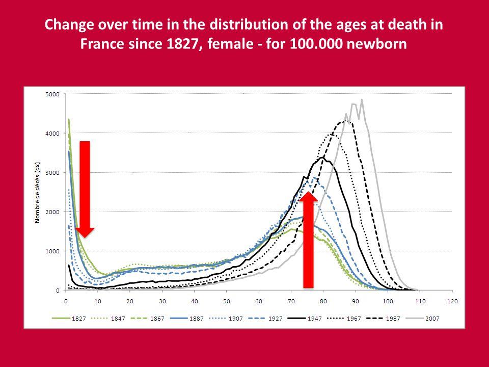 Distribution des durées de vie individuelles en France depuis 1827 - pour 100.000 filles à la naissance Change over time in the distribution of the ages at death in France since 1827, female - for 100.000 newborn