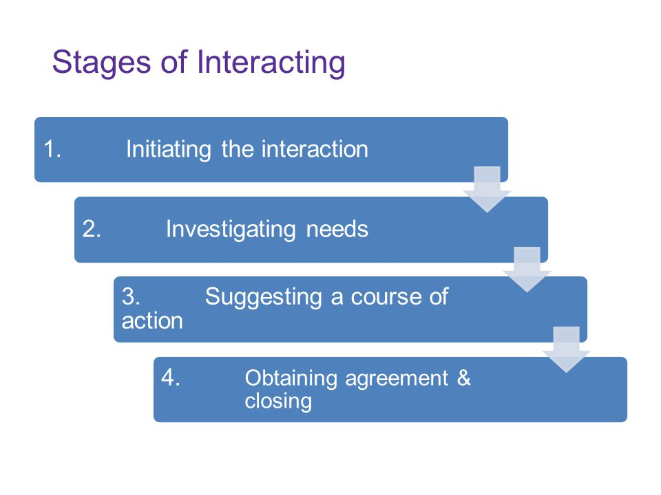 Stages of Interacting 1.Initiating the interaction2.Investigating needs 3.Suggesting a course of action 4. Obtaining agreement & closing