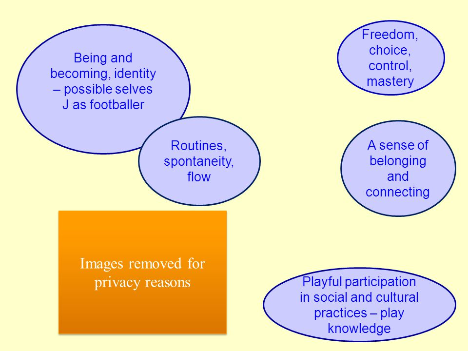 Freedom, choice, control, mastery Being and becoming, identity – possible selves J as footballer Routines, spontaneity, flow A sense of belonging and connecting Playful participation in social and cultural practices – play knowledge Images removed for privacy reasons