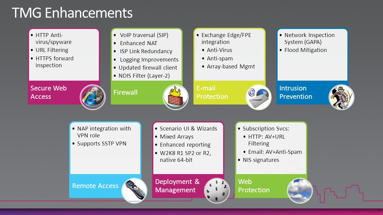 HTTP Anti- virus/spyware URL Filtering HTTPS forward inspection Secure Web Access VoIP traversal (SIP) Enhanced NAT ISP Link Redundancy Logging Improvements Updated firewall client NDIS Filter (Layer-2) Firewall Exchange Edge/FPE integration Anti-Virus Anti-spam Array-based Mgmt E-mail Protection Network Inspection System (GAPA) Flood Mitigation Intrusion Prevention NAP integration with VPN role Supports SSTP VPN Remote Access Scenario UI & Wizards Mixed Arrays Enhanced reporting W2K8 R1 SP2 or R2, native 64-bit Deployment & Management Subscription Svcs: HTTP: AV+URL Filtering Email: AV+Anti-Spam NIS signatures Web Protection 7