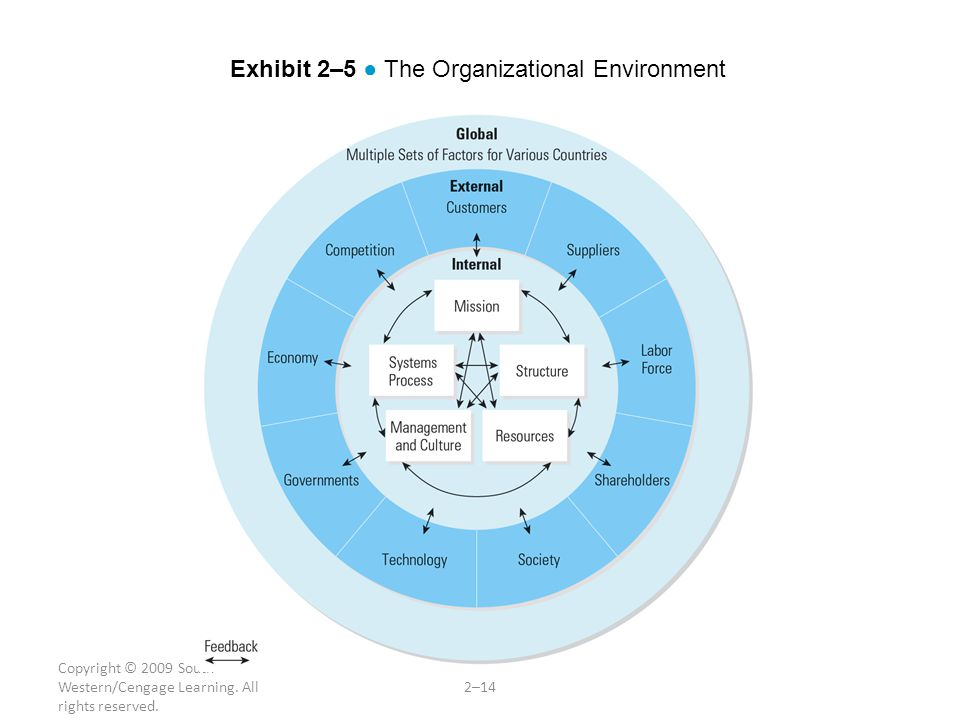Copyright © 2009 South- Western/Cengage Learning. All rights reserved. 2–14 Exhibit 2–5 ● The Organizational Environment