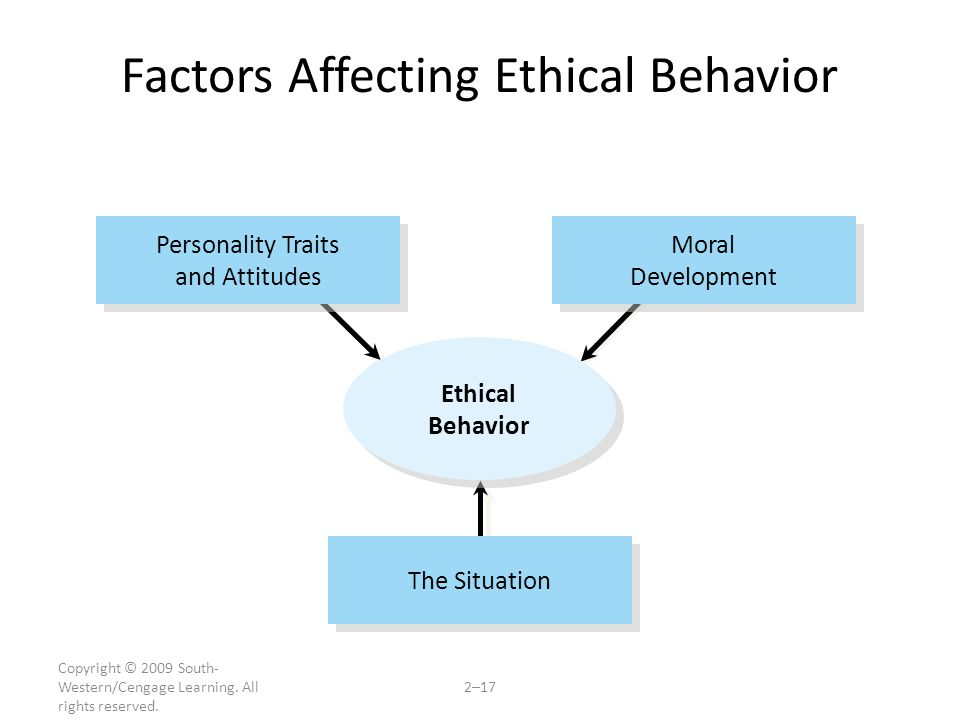 Copyright © 2009 South- Western/Cengage Learning. All rights reserved. 2–17 Factors Affecting Ethical Behavior The Situation Personality Traits and At