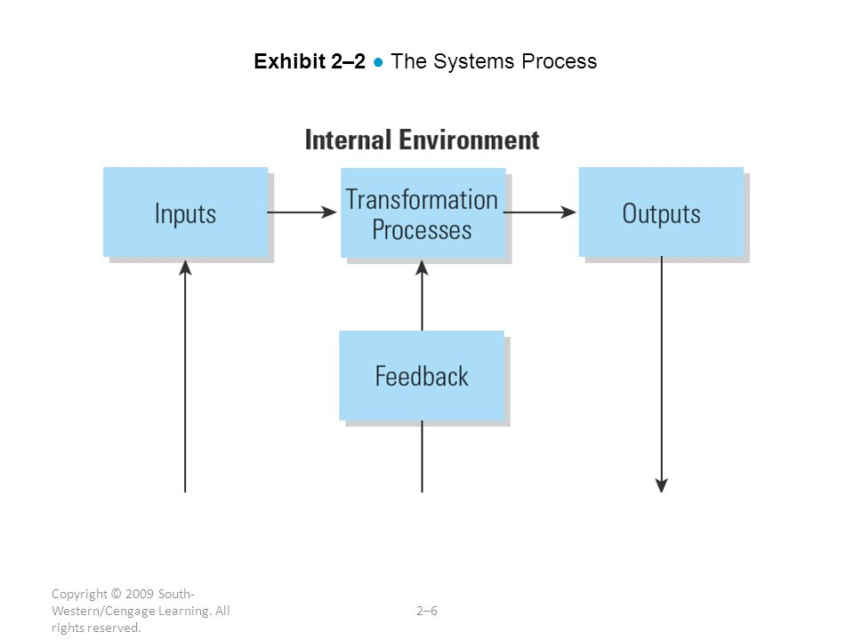 Copyright © 2009 South- Western/Cengage Learning. All rights reserved. 2–6 Exhibit 2–2 ● The Systems Process