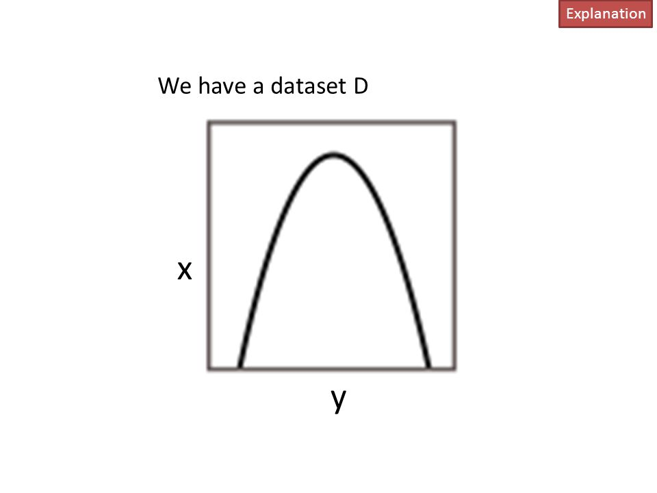x y We have a dataset D Explanation