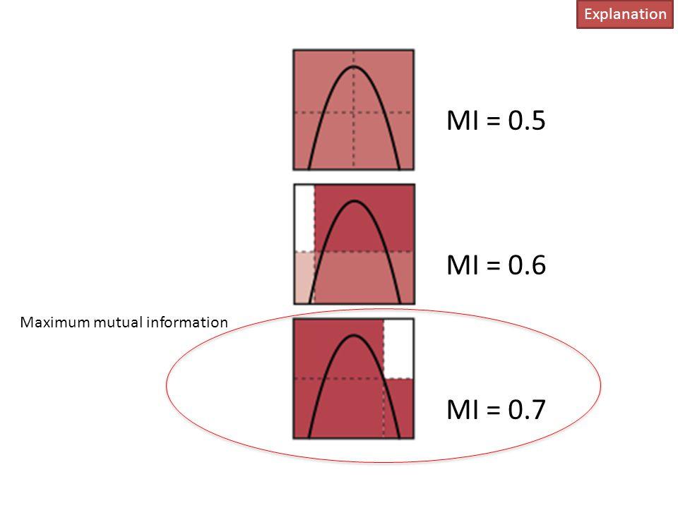 MI = 0.5 MI = 0.6 MI = 0.7 Maximum mutual information Explanation