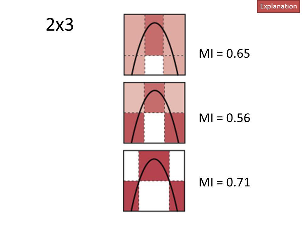 2x3 Explanation MI = 0.65 MI = 0.56 MI = 0.71