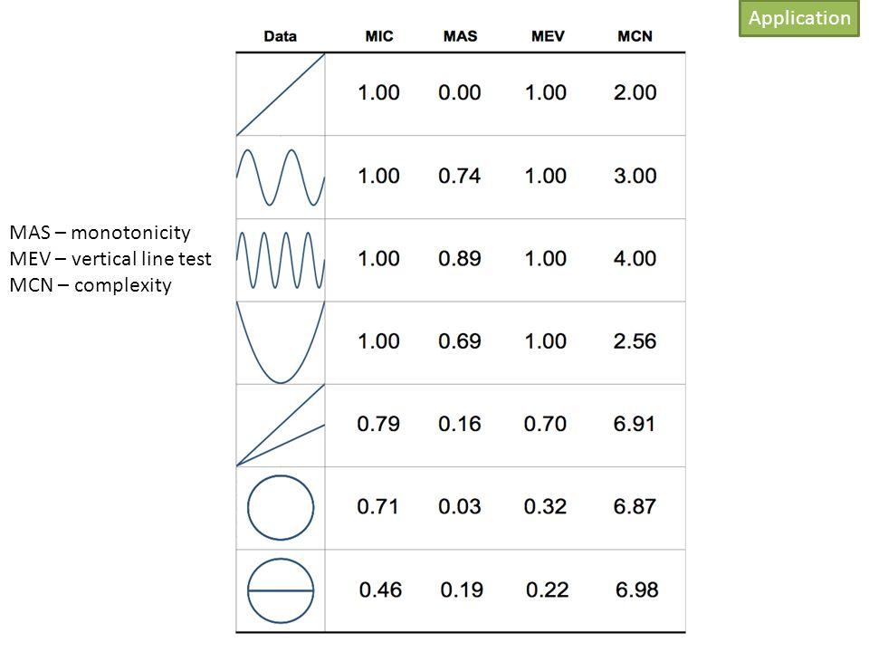 Application MAS – monotonicity MEV – vertical line test MCN – complexity