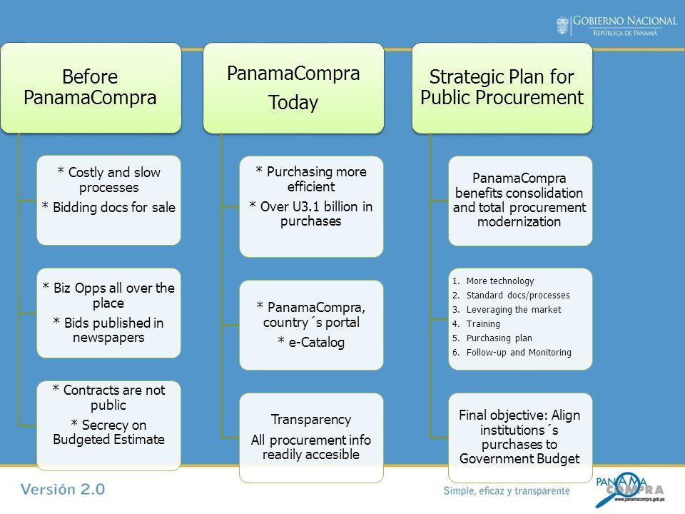 What is PanamaCompra.