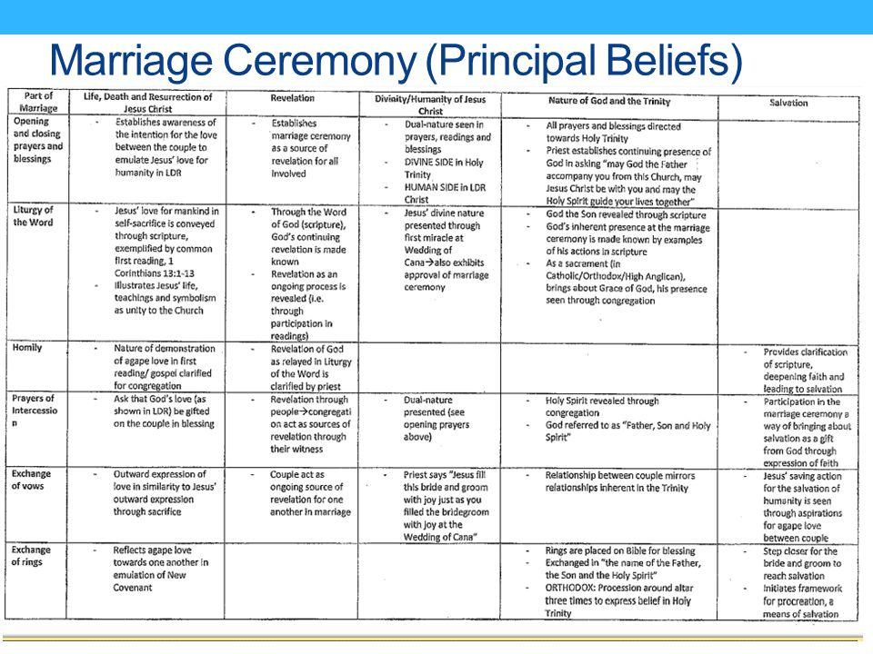 Marriage Ceremony (Principal Beliefs)