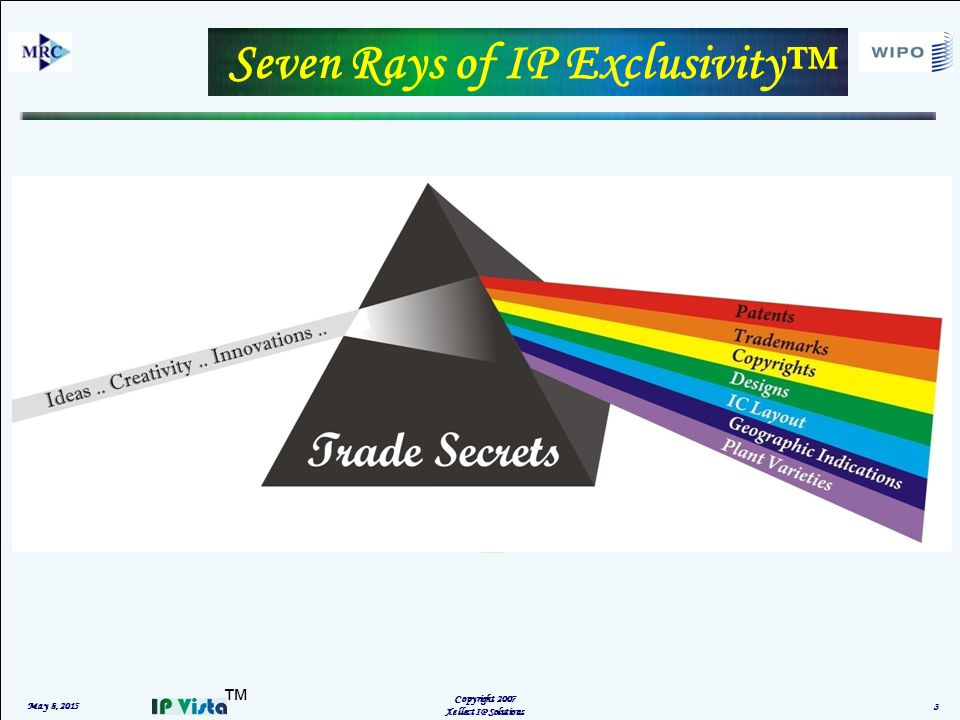 ™ Seven Rays of IP Exclusivity™ May 8, 2015 Copyright 2007 Xellect IP Solutions 3
