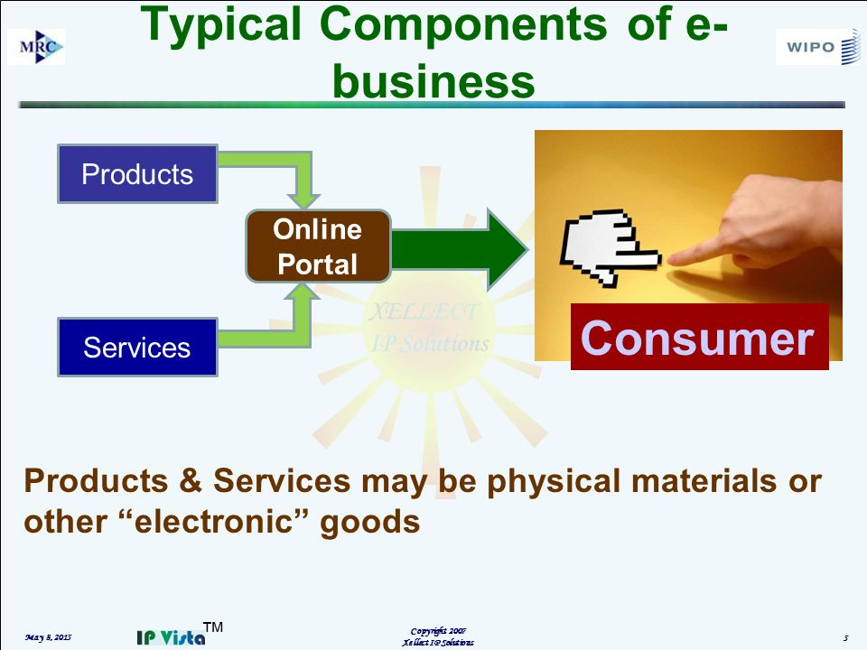 ™ Typical Components of e- business May 8, 2015 Copyright 2007 Xellect IP Solutions 5 Online Portal Products Services Consumer Products & Services may be physical materials or other electronic goods