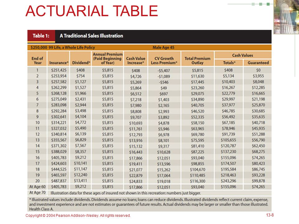 ACTUARIAL TABLE Copyright © 2004 Pearson Addison-Wesley. All rights reserved. 13-8