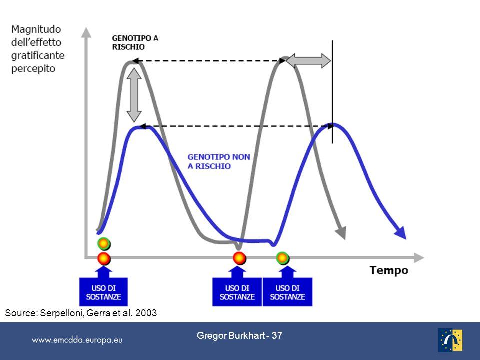 Gregor Burkhart - 37 Source: Serpelloni, Gerra et al. 2003