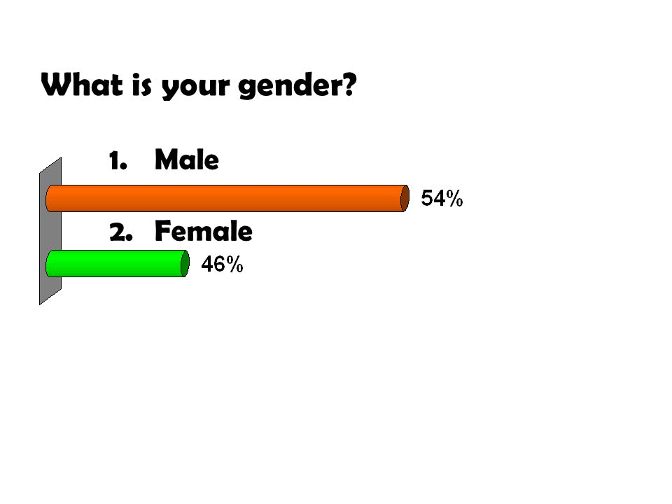 What is your gender 1.Male 2.Female