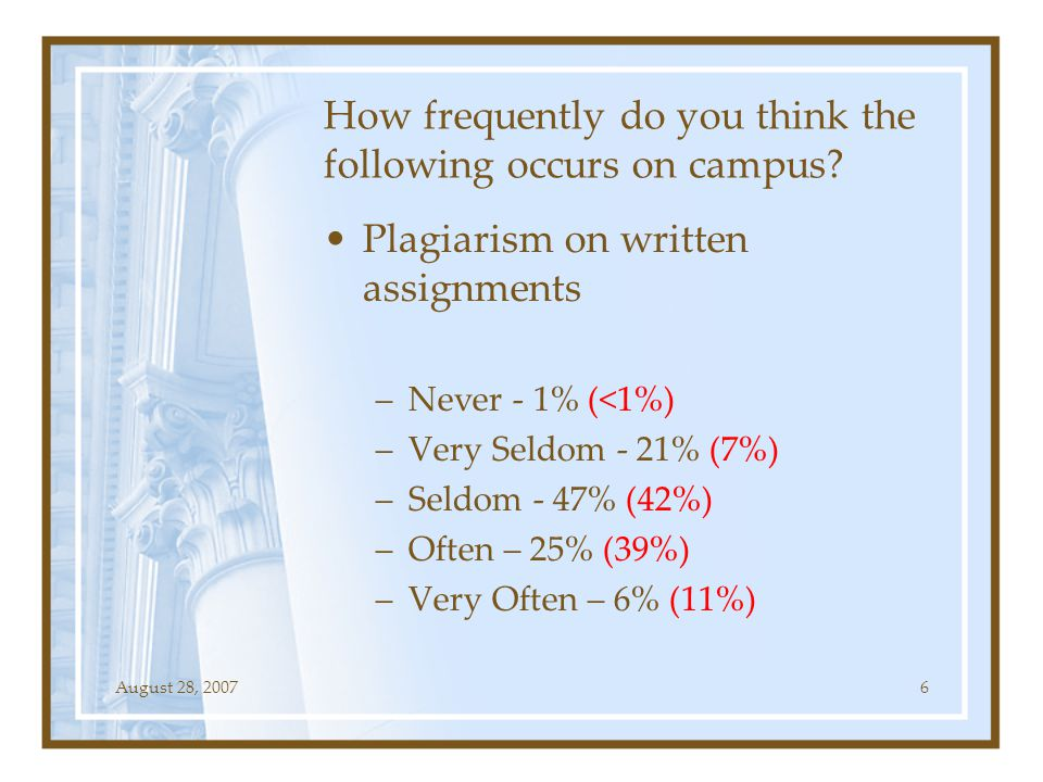 August 28, 20076 How frequently do you think the following occurs on campus? Plagiarism on written assignments –Never - 1% (<1%) –Very Seldom - 21% (7