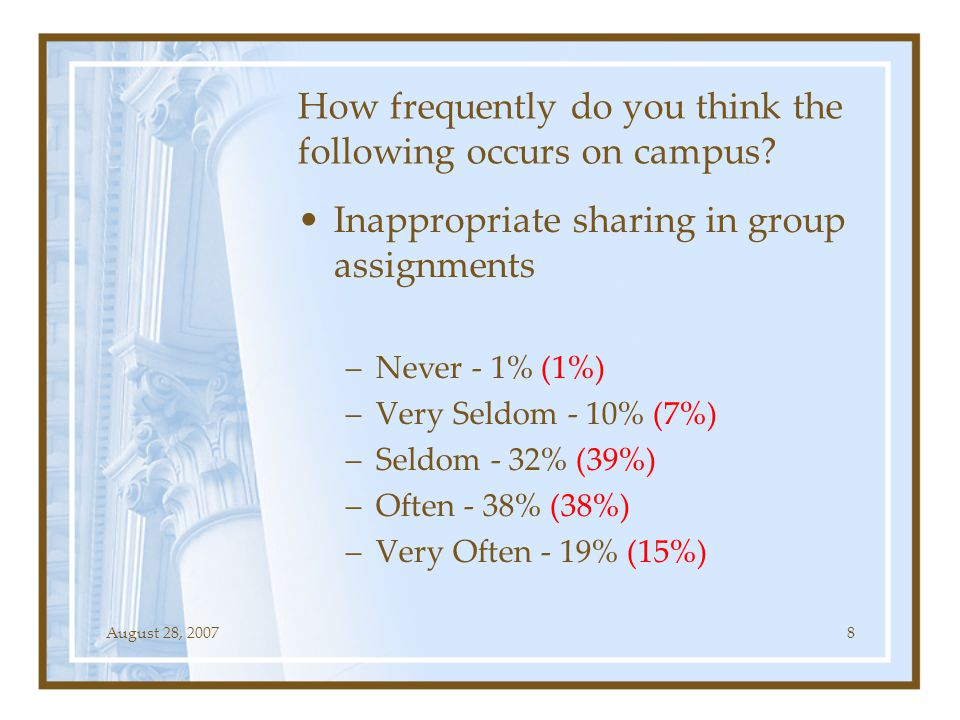 August 28, 20078 How frequently do you think the following occurs on campus? Inappropriate sharing in group assignments –Never - 1% (1%) –Very Seldom
