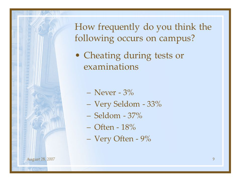 August 28, 200720 Faculty report suspected cases of cheating –Strongly disagree – 4% –Disagree – 23% –Not sure – 42% –Agree – 27% –Strongly agree – 5%