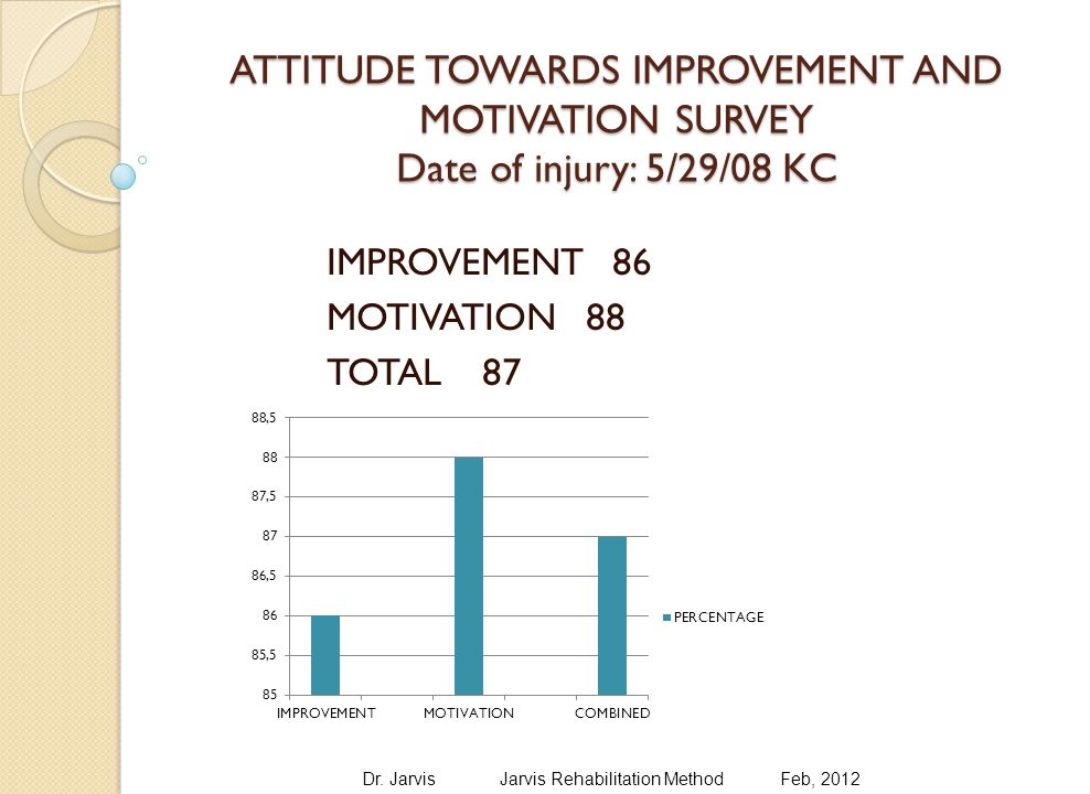 ATTITUDE TOWARDS IMPROVEMENT AND MOTIVATION SURVEY Date of injury: 5/29/08 KC IMPROVEMENT 86 MOTIVATION 88 TOTAL 87 Dr.