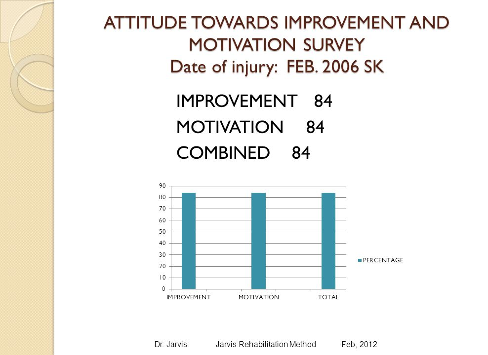 ATTITUDE TOWARDS IMPROVEMENT AND MOTIVATION SURVEY Date of injury: FEB.