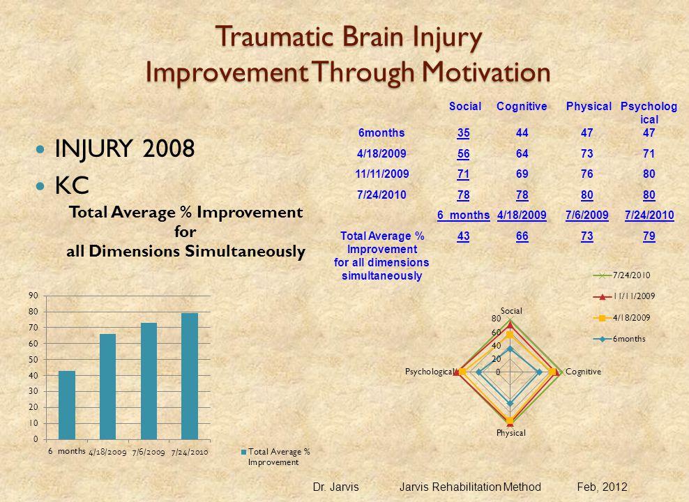 Traumatic Brain Injury Improvement Through Motivation INJURY 2008 KC Dr.