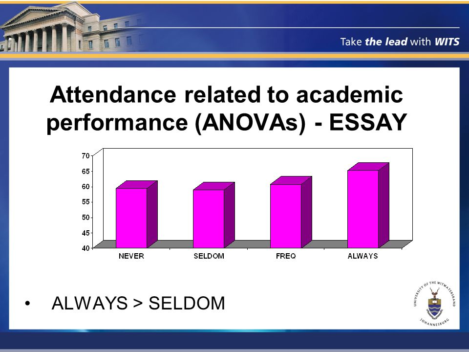 Attendance related to academic performance (ANOVAs) - ESSAY ALWAYS > SELDOM