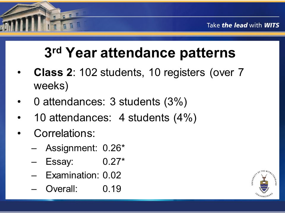 3 rd Year attendance patterns Class 2: 102 students, 10 registers (over 7 weeks) 0 attendances: 3 students (3%) 10 attendances: 4 students (4%) Correlations: –Assignment:0.26* –Essay:0.27* –Examination:0.02 –Overall:0.19