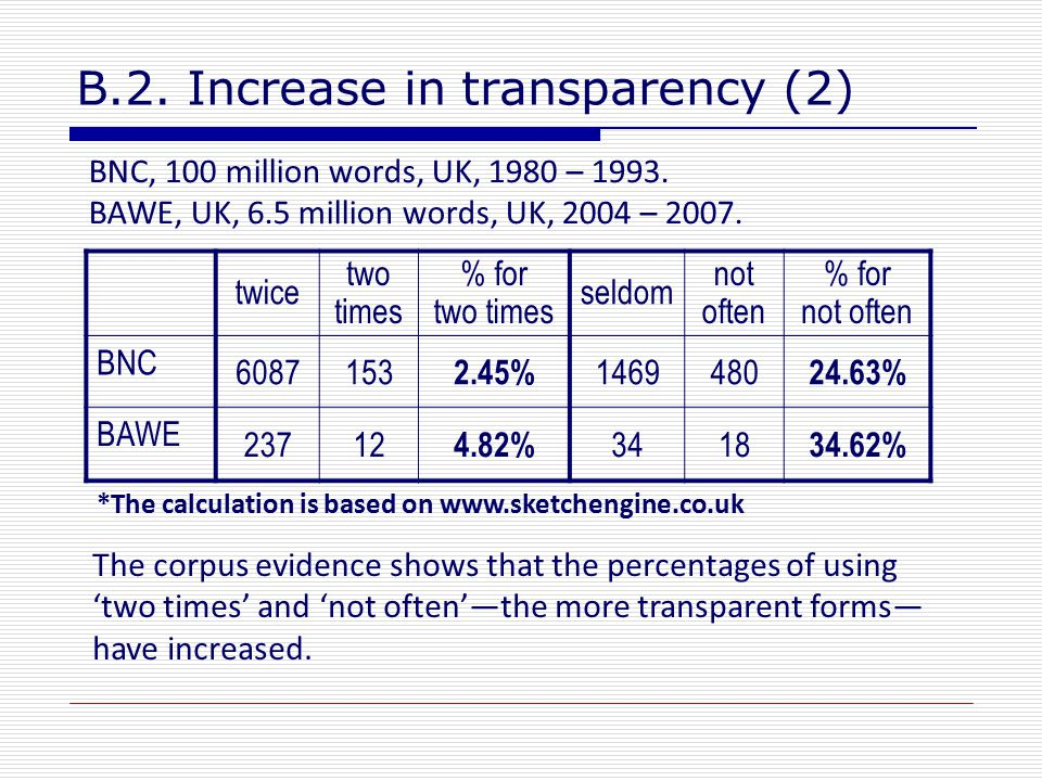 B.2. Increase in transparency (2) twice two times % for two times seldom not often % for not often BNC 6087153 2.45% 1469480 24.63% BAWE 23712 4.82% 3