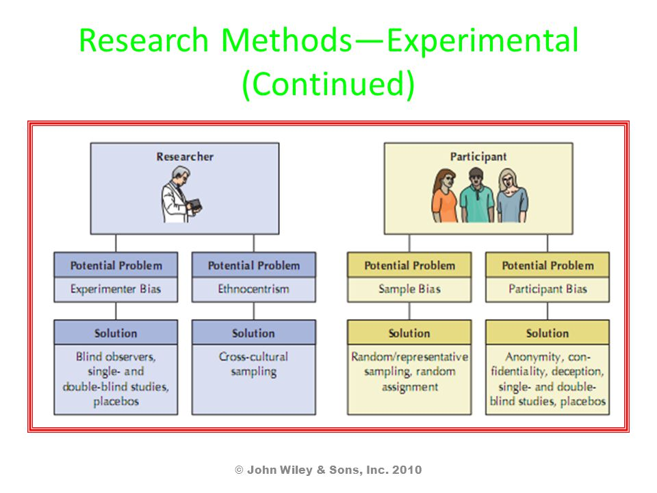 Research Methods—Experimental (Continued) © John Wiley & Sons, Inc. 2010