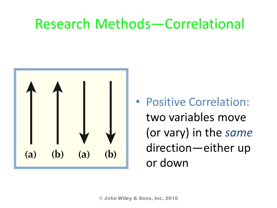Research Methods—Correlational Positive Correlation: two variables move (or vary) in the same direction—either up or down © John Wiley & Sons, Inc.