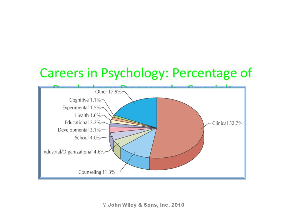 Careers in Psychology: Percentage of Psychology Degrees by Specialty © John Wiley & Sons, Inc. 2010