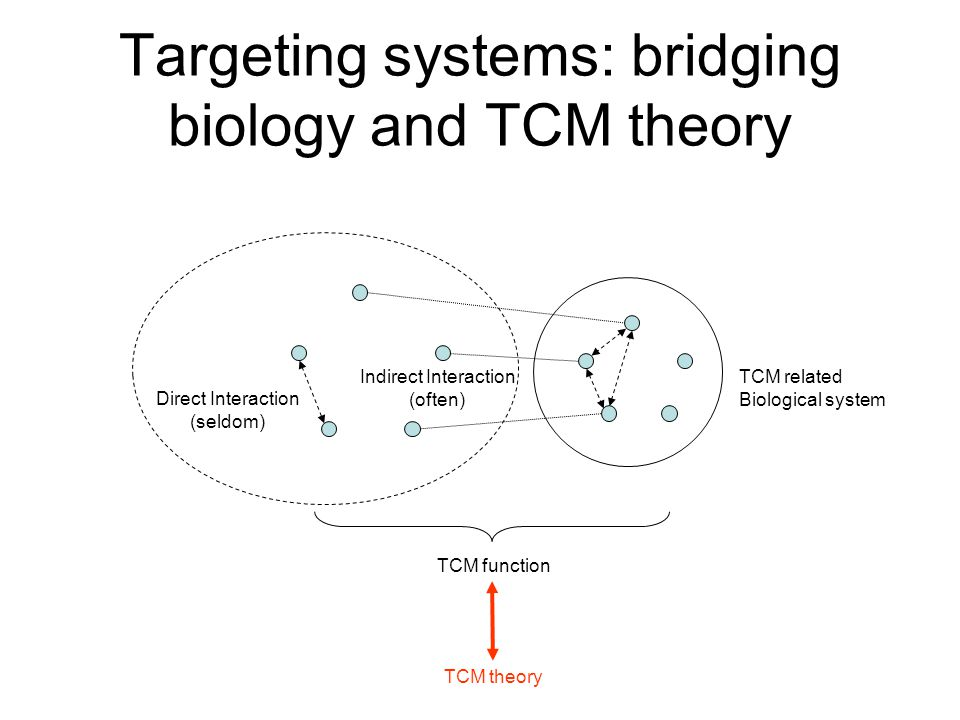 Targeting systems: bridging biology and TCM theory Direct Interaction (seldom) Indirect Interaction (often) TCM related Biological system TCM function