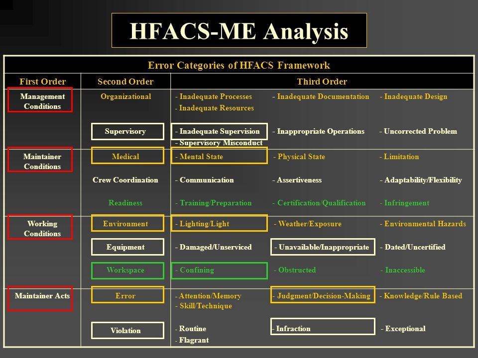 HFACS-ME Analysis Error Categories of HFACS Framework First OrderSecond OrderThird Order Management Conditions Organizational Supervisory - Inadequate Processes - Inadequate Documentation - Inadequate Design - Inadequate Resources - Inadequate Supervision - Inappropriate Operations - Uncorrected Problem - Supervisory Misconduct Maintainer Conditions Medical Crew Coordination Readiness - Mental State - Physical State - Limitation - Communication - Assertiveness - Adaptability/Flexibility - Training/Preparation - Certification/Qualification - Infringement Working Conditions Environment Equipment Workspace - Lighting/Light - Weather/Exposure - Environmental Hazards - Damaged/Unserviced - Unavailable/Inappropriate - Dated/Uncertified - Confining - Obstructed - Inaccessible Maintainer ActsError Violation - Attention/Memory - Judgment/Decision-Making - Knowledge/Rule Based - Skill/Technique - Routine - Infraction - Exceptional - Flagrant