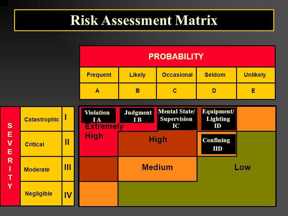 SEVERITYSEVERITY Catastrophic IV PROBABILITY Critical Moderate Negligible I II III FrequentLikelyOccasionalSeldomUnlikely ABCDE Extremely High MediumLow Risk Assessment Matrix AI Violation BI Judgment IC Mental State/ Supervision ID Equipment/ Lighting IID Confining