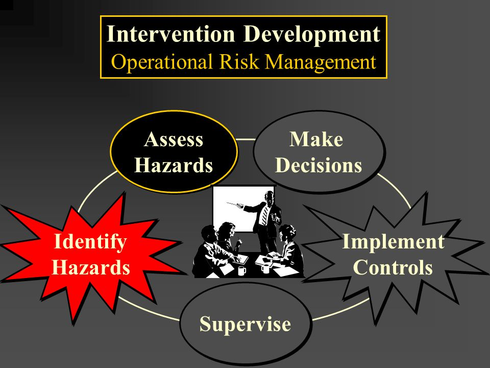 Intervention Development Operational Risk Management Assess Hazards Assess Hazards Make Decisions Make Decisions Supervise Implement Controls Implement Controls Identify Hazards Identify Hazards