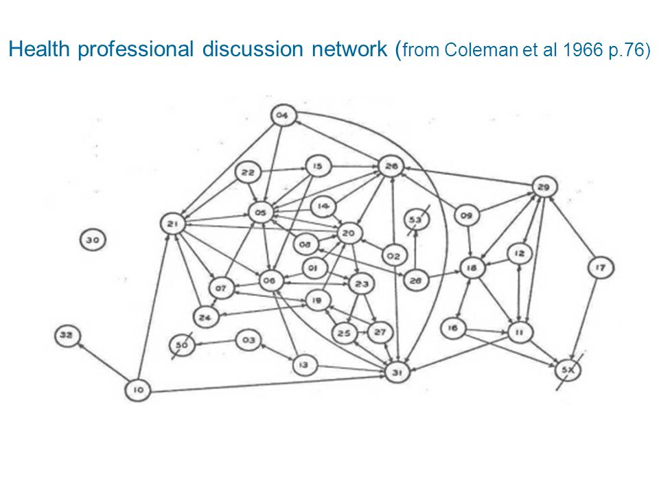 Health professional discussion network ( from Coleman et al 1966 p.76)