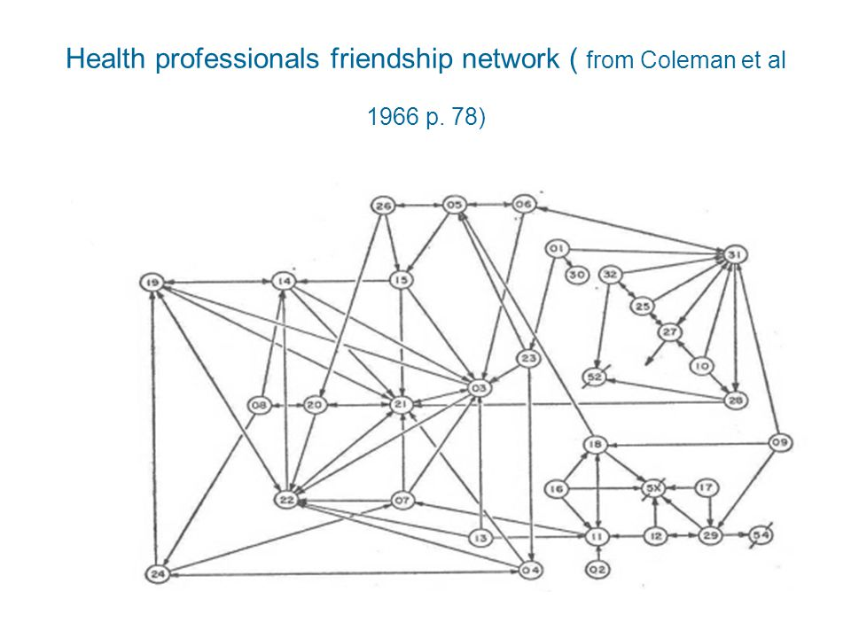 Health professionals friendship network ( from Coleman et al 1966 p. 78)