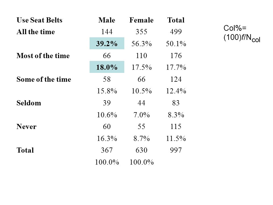 Col%= (100)f/N col Use Seat BeltsMaleFemaleTotal All the time144355499 39.2%56.3%50.1% Most of the time66110176 18.0%17.5%17.7% Some of the time5866124 15.8%10.5%12.4% Seldom394483 10.6%7.0%8.3% Never6055115 16.3%8.7%11.5% Total367630997 100.0%