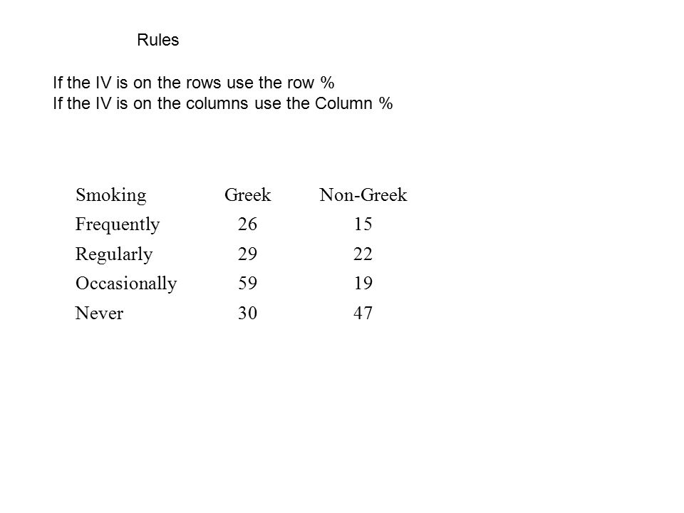Rules If the IV is on the rows use the row % If the IV is on the columns use the Column % SmokingGreekNon-Greek Frequently2615 Regularly2922 Occasiona