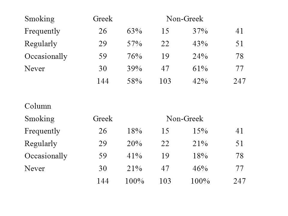 SmokingGreekNon-Greek Frequently2663%1537%41 Regularly2957%2243%51 Occasionally5976%1924%78 Never3039%4761%77 14458%10342%247 Column SmokingGreekNon-G