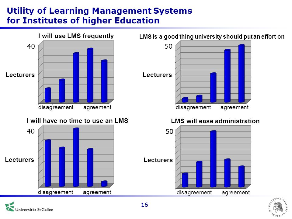 Utility of Learning Management Systems for Institutes of higher Education 16 40 Lecturers I will use LMS frequently agreementdisagreement 50 Lecturers LMS is a good thing university should put an effort on agreementdisagreement 40 Lecturers I will have no time to use an LMS agreementdisagreement 50 Lecturers LMS will ease administration agreementdisagreement