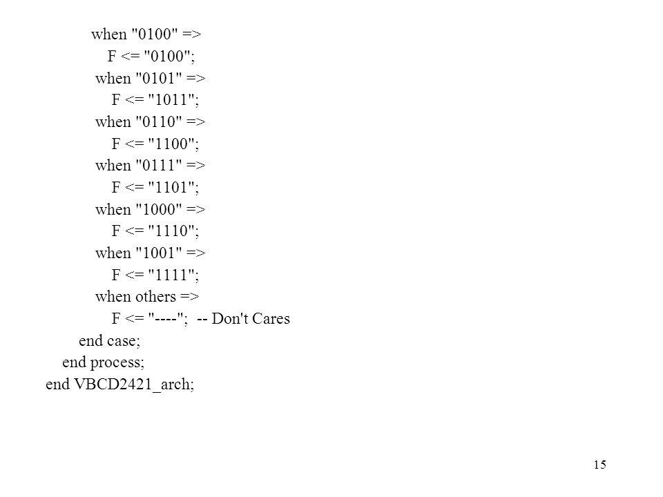15 when 0100 => F <= 0100 ; when 0101 => F <= 1011 ; when 0110 => F <= 1100 ; when 0111 => F <= 1101 ; when 1000 => F <= 1110 ; when 1001 => F <= 1111 ; when others => F <= ---- ; -- Don t Cares end case; end process; end VBCD2421_arch;