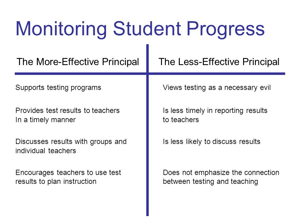 Monitoring Student Progress The More-Effective Principal The Less-Effective Principal Supports testing programsViews testing as a necessary evil Provides test results to teachersIs less timely in reporting results In a timely mannerto teachers Discusses results with groups andIs less likely to discuss results individual teachers Encourages teachers to use testDoes not emphasize the connection results to plan instructionbetween testing and teaching