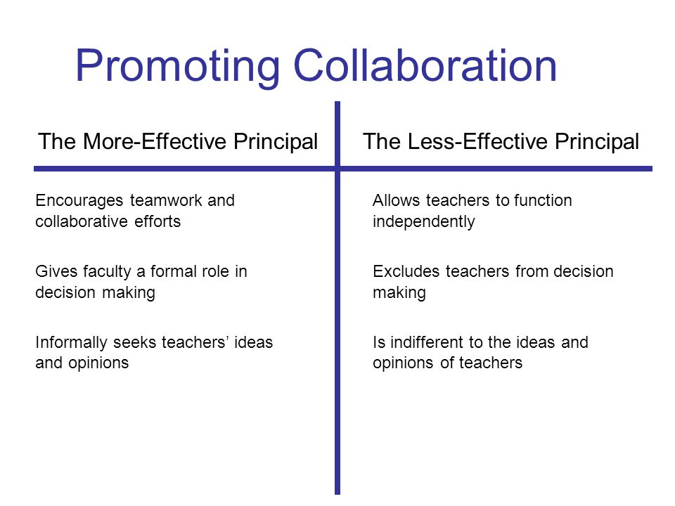 Promoting Collaboration The More-Effective Principal The Less-Effective Principal Encourages teamwork and Allows teachers to function collaborative effortsindependently Gives faculty a formal role in Excludes teachers from decision decision makingmaking Informally seeks teachers' ideasIs indifferent to the ideas and and opinionsopinions of teachers