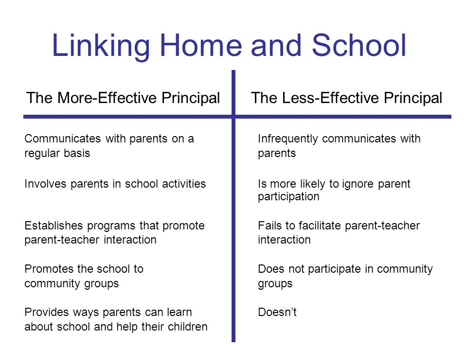 Linking Home and School The More-Effective Principal The Less-Effective Principal Communicates with parents on aInfrequently communicates with regular basisparents Involves parents in school activitiesIs more likely to ignore parent participation Establishes programs that promoteFails to facilitate parent-teacher parent-teacher interactioninteraction Promotes the school toDoes not participate in community community groupsgroups Provides ways parents can learnDoesn't about school and help their children