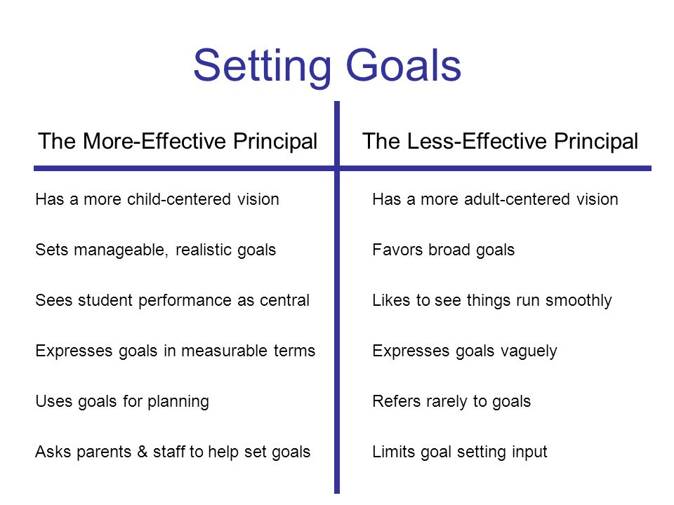 Setting Goals The More-Effective Principal The Less-Effective Principal Has a more child-centered visionHas a more adult-centered vision Sets manageable, realistic goalsFavors broad goals Sees student performance as centralLikes to see things run smoothly Expresses goals in measurable termsExpresses goals vaguely Uses goals for planningRefers rarely to goals Asks parents & staff to help set goalsLimits goal setting input